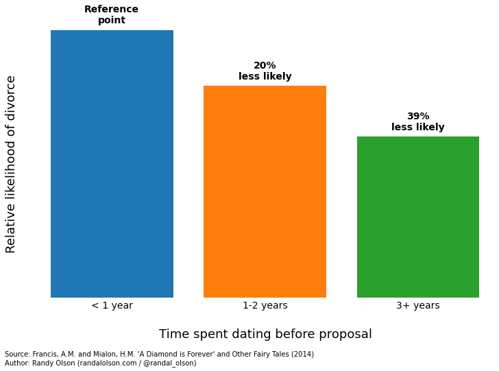 Before Marriage Of Length Time Dating